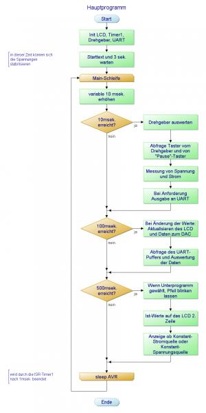 Hauptprogramm Ablaufplan